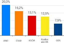 Průzkum pro krajské volby v Olomouckém kraji - srpen 2016
