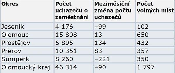 Nezaměstnanost vOlomouckém kraji vúnoru 2014