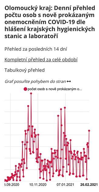 Denní přírůstky vOlomouckém kraji.