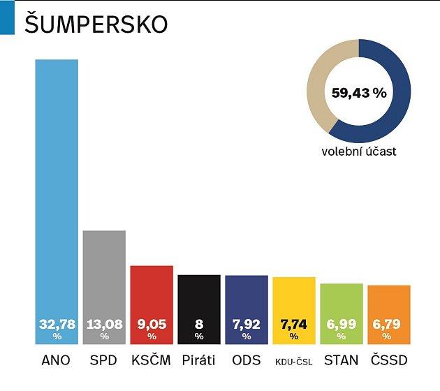 Výsledky parlamentních voleb 2017na Šumpersku