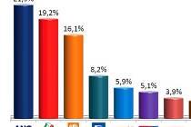 Preference pro krajské volby v Olomouckém kraji - podzim 2015
