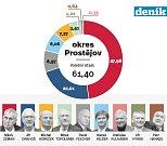 1. kolo prezidentských voleb na Prostějovsku