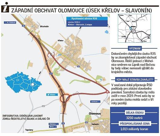 Západní obchvat Olomouce - mapa úseku Křelov - Slavonín