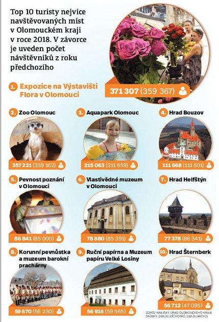 10 nejnavštěvovanějších míst vOlomouckém kraji 2018