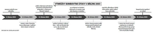 Výhružky bombovými útoky vbřeznu 2003vOlomouci