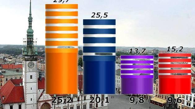 Volby na olomouckou radnici - předvolební průzkum SANEP pro Deník - konec září 2014