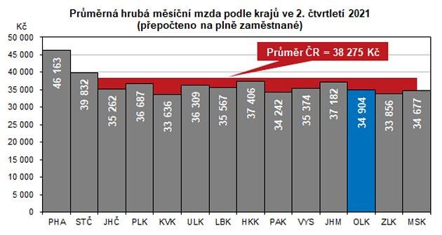 Průměrná hrubá měsíční mzda vOlomouckém kraji ve2.čtvrtletí letošního roku dosáhla výše 34904Kč.