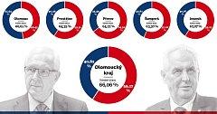 Olomoucký kraj a okresní města - výsledky 2. kola prezidentských voleb