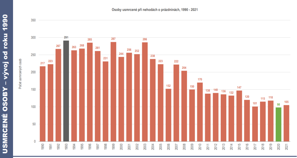 Grafy dopravní nehodovosti