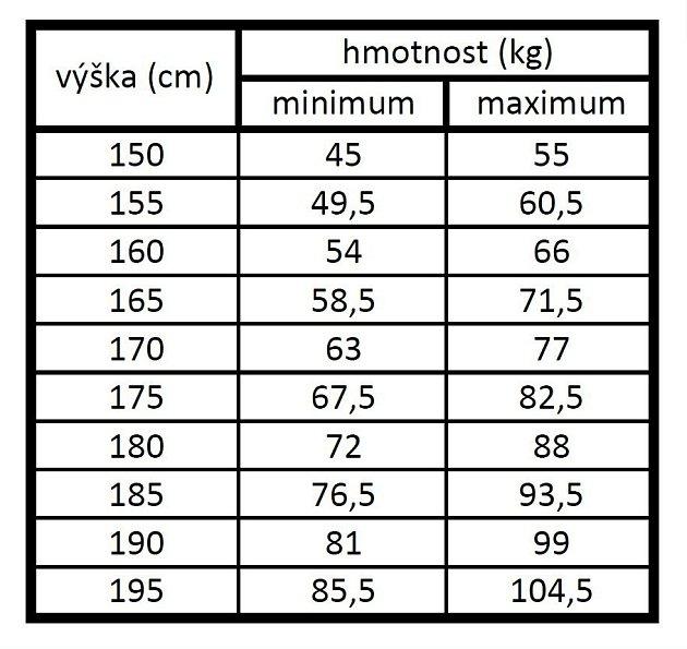 Tabulka ideální hmotnosti.
