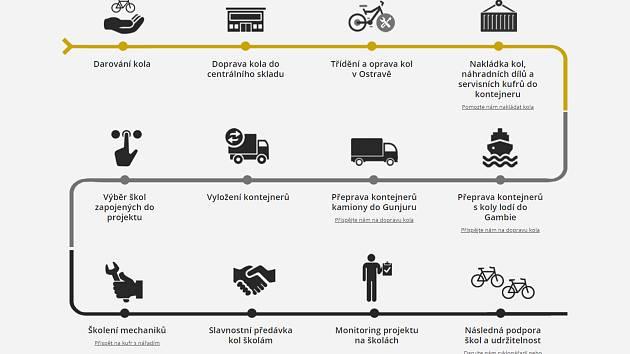 Jak se kola dostanou od dárce k dětem v Africe, to vysvětluje následující mapka.