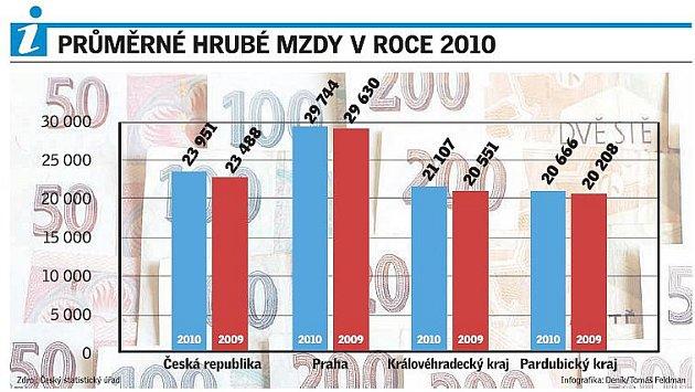 Průměrné hrubé mzdy vroce 2010