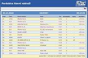 Ranní zpoždění vlaků ve stanici Pardubice - u České Třebové vlaky kvůli námraze na trakčním vedení projedou pouze s pomocí motorových lokomotiv.