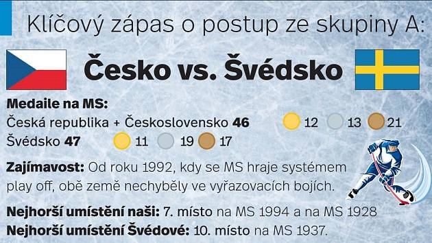 Česko vs. Švédsko
