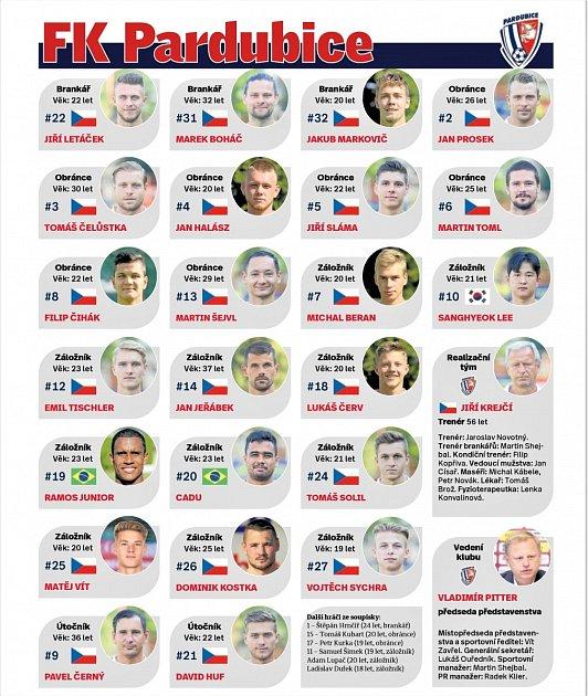 FK Pardubice, sezóna 2021-2022