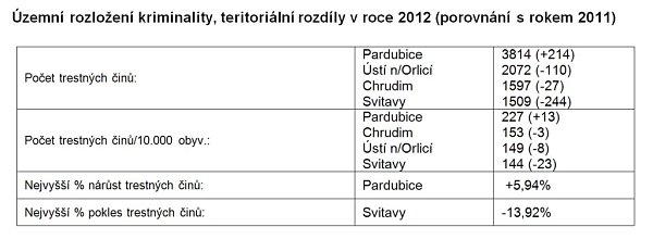 Územní rozložení kriminality vPardubickém kraji. Srovnání let 2011a 2012