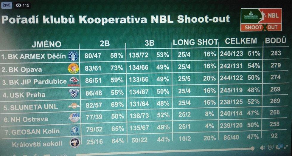 Shoot out, 5. kolo