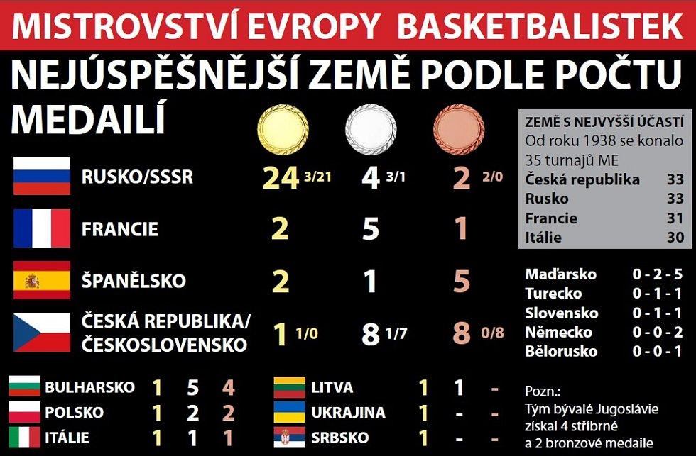 Basketbalové ME podle zisku medailí.