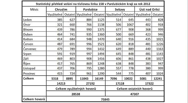 Telefonáty na linku 158vPardubickém kraji vroce 2012