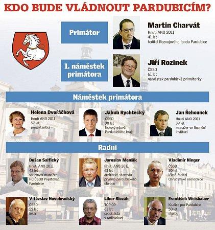 Vedení Magistrátu města Pardubic po komunálních volbách 2014