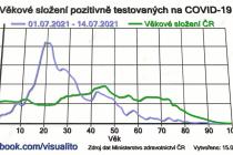 Aktuální věkové složení zjištěných nakažených v Česku