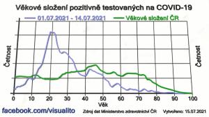Vývoj věkového složení zjištěných nakažených v Česku