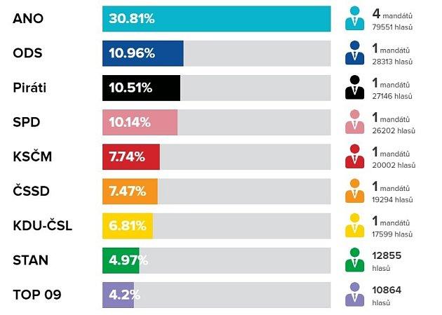 Sněmovní volby 2017vPardubickém kraji.