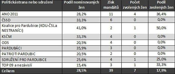 Podíl žen vpardubickém zastupitelstvu