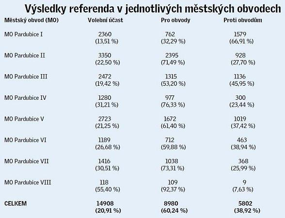 Výsledky referenda vjednotlivých obvodech.