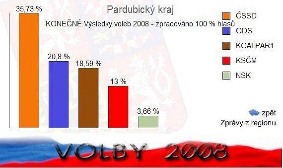 Výsledky voleb v Pardubickém kraji