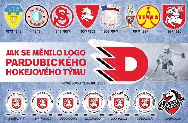 Jak se vyvíjelo logo pardubického hokejového klubu?