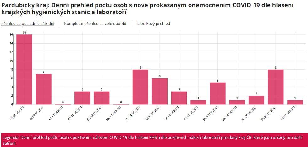Pardubický kraj: Denní přehled počtu osob s nově prokázaným onemocněním COVID-19 dle hlášení krajských hygienických stanic a laboratoří.