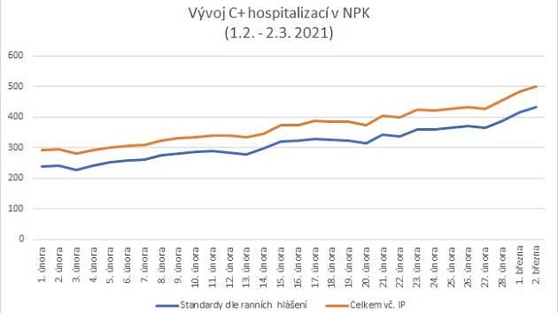 Dramatickou situaci v krajských nemocnicích dokumentuje i graf vývoje covid pozitivních hospitalizací v NPK v době od 1. února do současnosti.