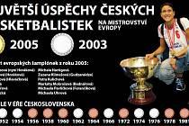 Největší úspěchy českých basketbalistek na ME.
