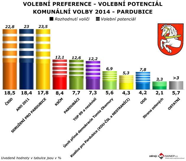 Volební preference - volební potenciál - komunální volby v Pardubicích 2014.