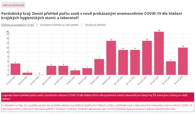 Vývoj počtu nově zjištěných nakažených vposledních deseti dnech vPardubickém kraji