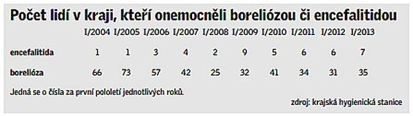 Počet lidí vkraji, kteří onemocněli boreliózou či encefalitidou