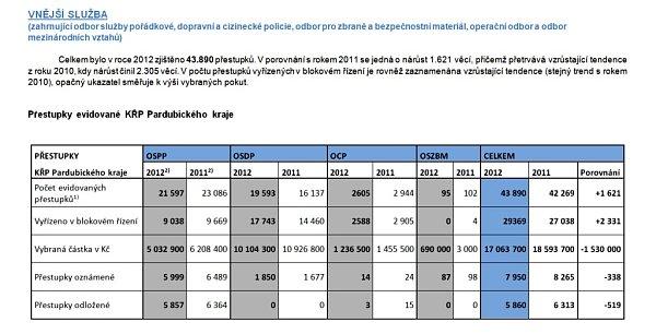 Srovnání evidovaných přestupků vPardubickém kraji zlet 2011 - 2012
