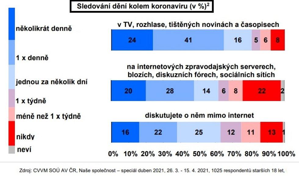 Zdroj: Centrum pro výzkum veřejného mínění AV ČR