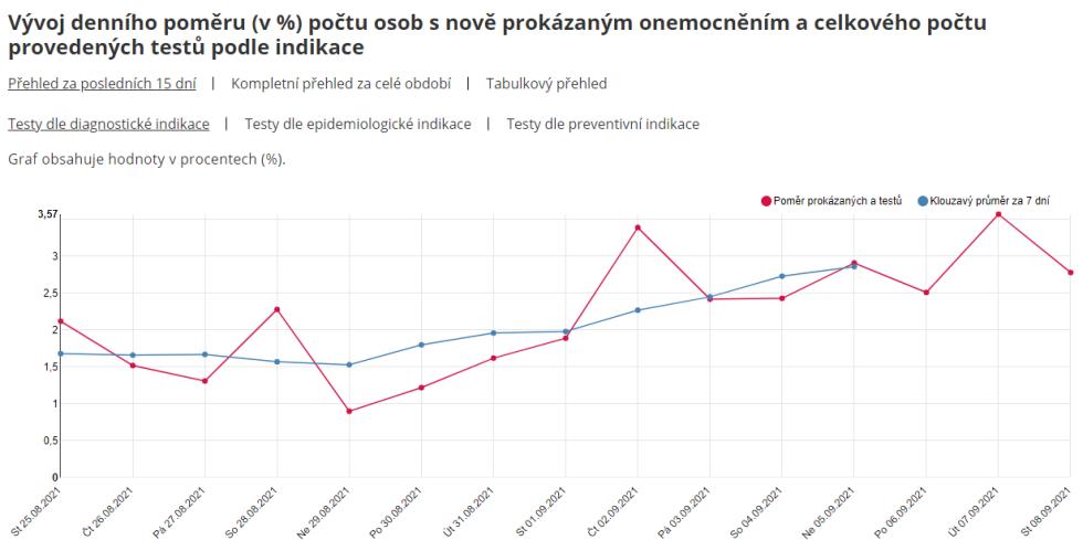 Rostoucí podíl pozitivních diagnostikovaných z celkového počtu testovaných