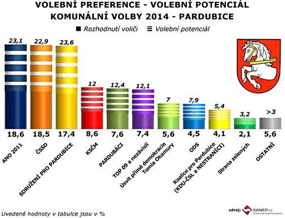 Volební preference vkomunálních volbách pro Pardubice.