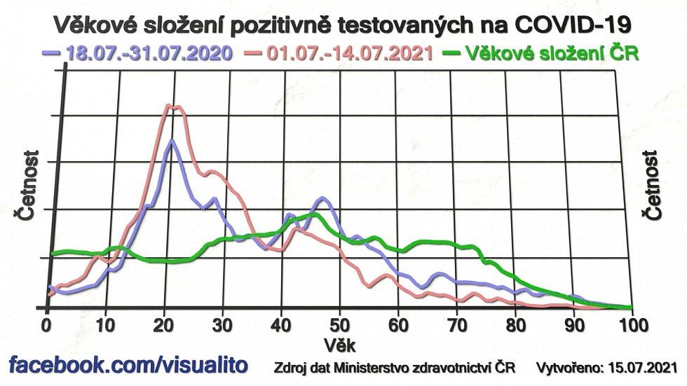 Věkové složení zjištěných nakažených v Česku vloni v červenci a letos v červenci