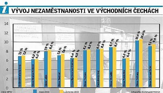 Vývoj nezaměstnanosti ve Východních Čechách