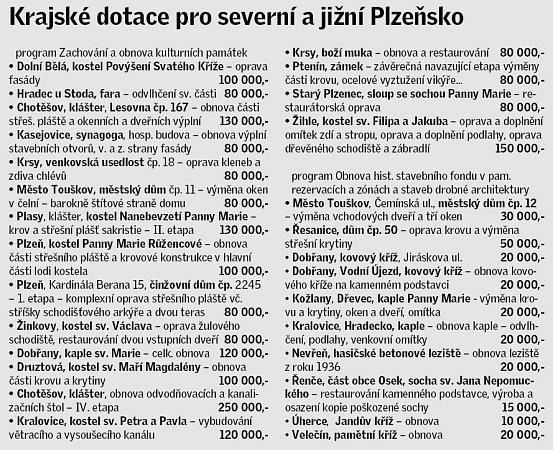 Krajské dotace pro Plzeňsko