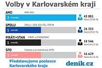 Volby v Karlovarském kraji.
