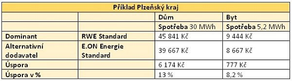 Příklad Plzeňský kraj