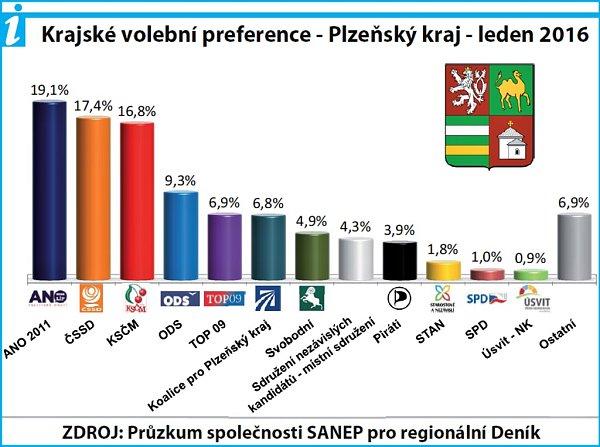 Výsledky volebního průzkumu agentury SANEP (leden 2016)