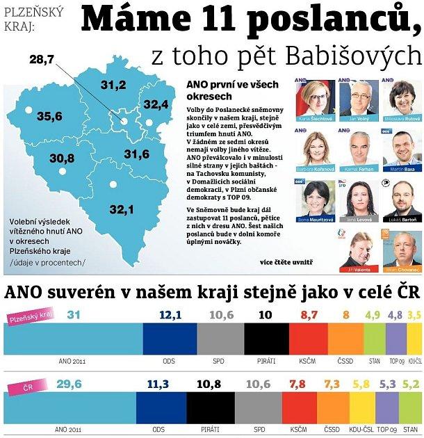 Výsledky sněmovních voleb 2017na grafice Deníku.