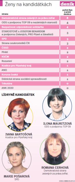 Ženy na kandidátkách.