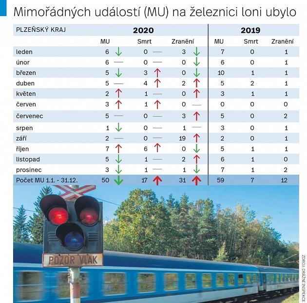 Statistika železničních nehod vPlzeňském kraji.